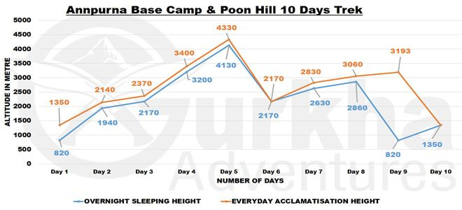 annapurna-sanctuary-and-poon-hill-trek-chart