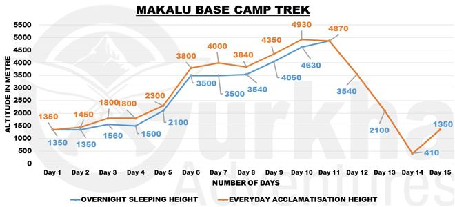 makalu-base-camp-trek-chart